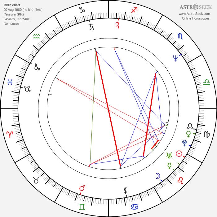 Hak-cheol Kim - Astrology Natal Birth Chart