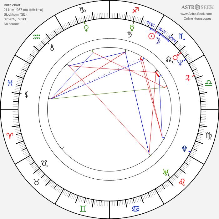 Håkan Bjerking - Astrology Natal Birth Chart