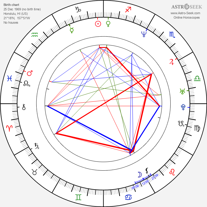 Haku Kahoano - Astrology Natal Birth Chart