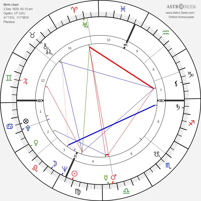 Hal Ashby - Astrology Natal Birth Chart
