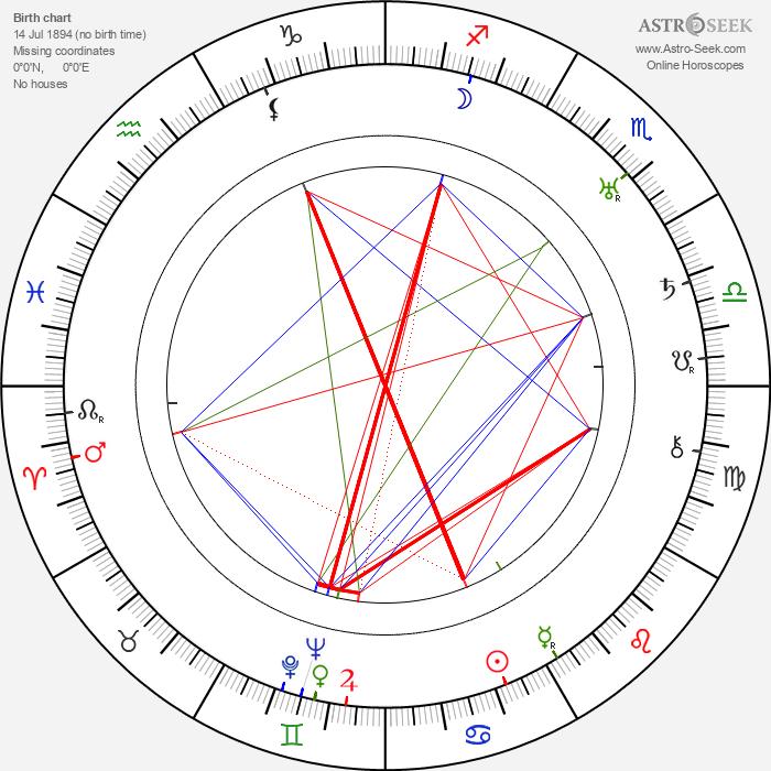 Hal C. Kern - Astrology Natal Birth Chart