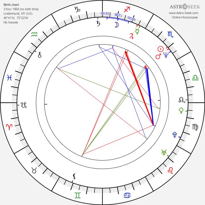 Hal Hartley - Astrology Natal Birth Chart