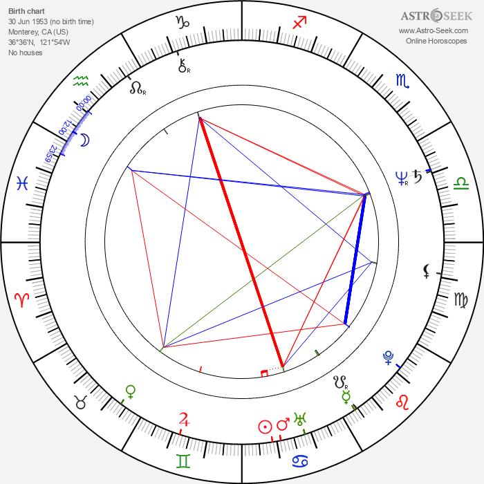 Hal Lindes - Astrology Natal Birth Chart