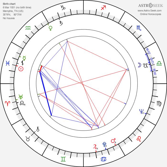 Hal Needham - Astrology Natal Birth Chart