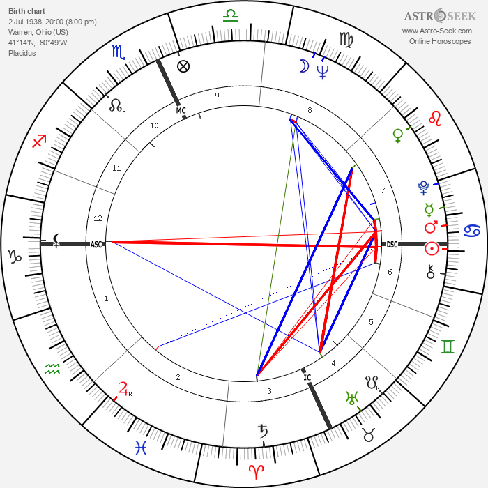 Hal Reniff - Astrology Natal Birth Chart
