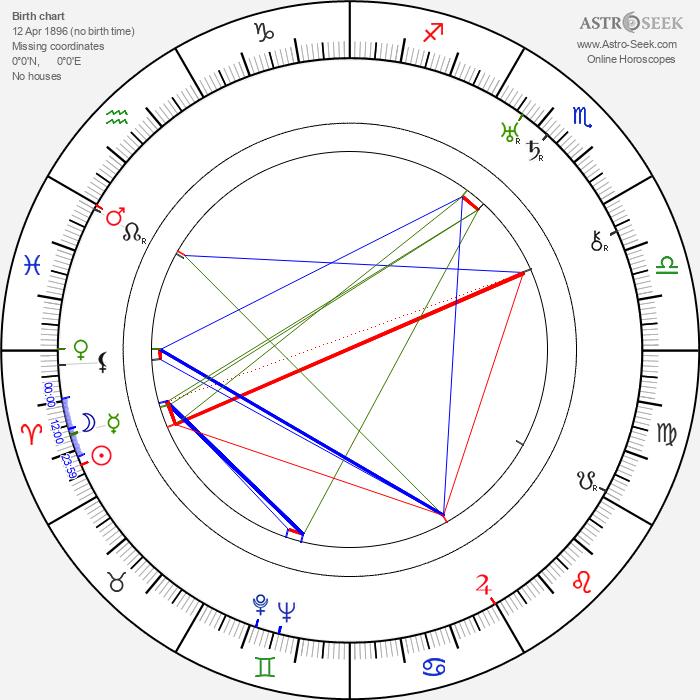 Hal Taggart - Astrology Natal Birth Chart