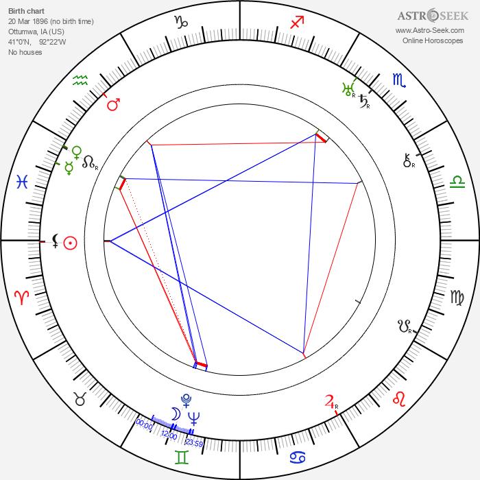 Hal Walker - Astrology Natal Birth Chart