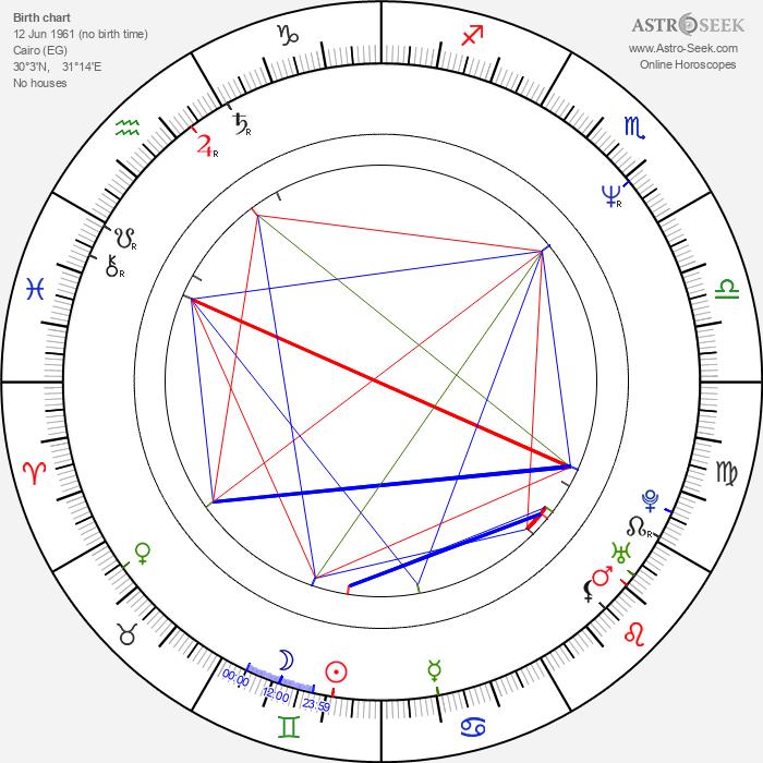 Hala Sedki - Astrology Natal Birth Chart