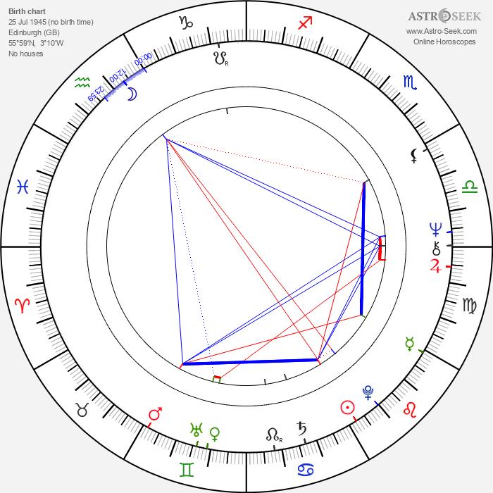 Haldane Duncan - Astrology Natal Birth Chart