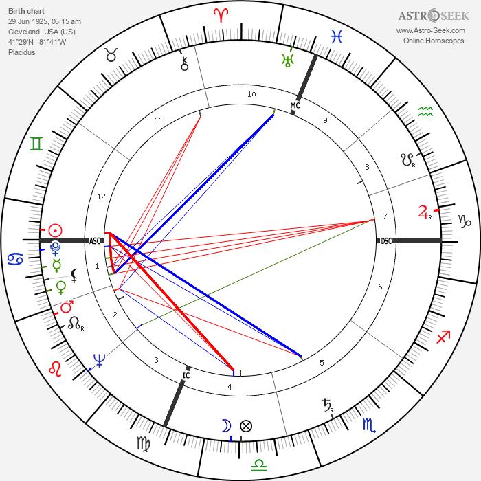 Hale Smith - Astrology Natal Birth Chart