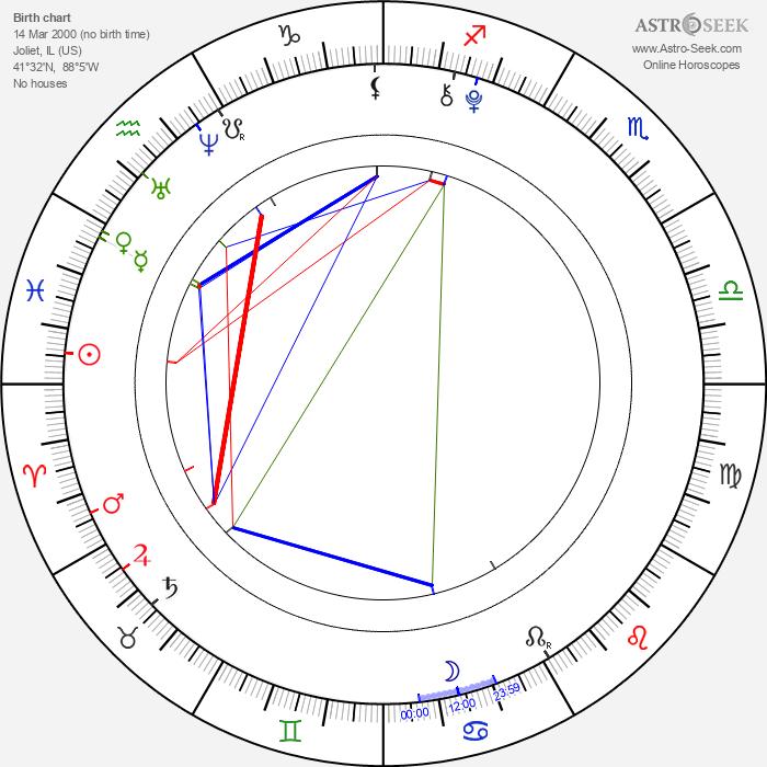 Haley Nero - Astrology Natal Birth Chart