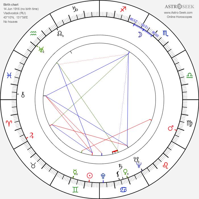 Halina Billing-Wohl - Astrology Natal Birth Chart