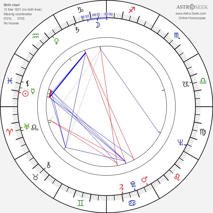 Halina Jablonowska - Astrology Natal Birth Chart