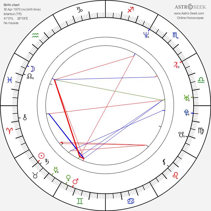 Halit Ergenç - Astrology Natal Birth Chart