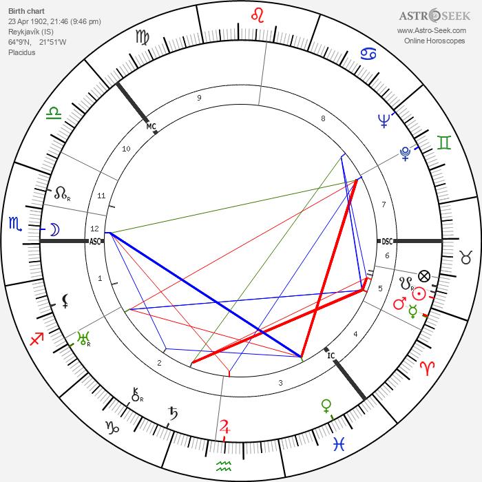 Halldór Laxness - Astrology Natal Birth Chart