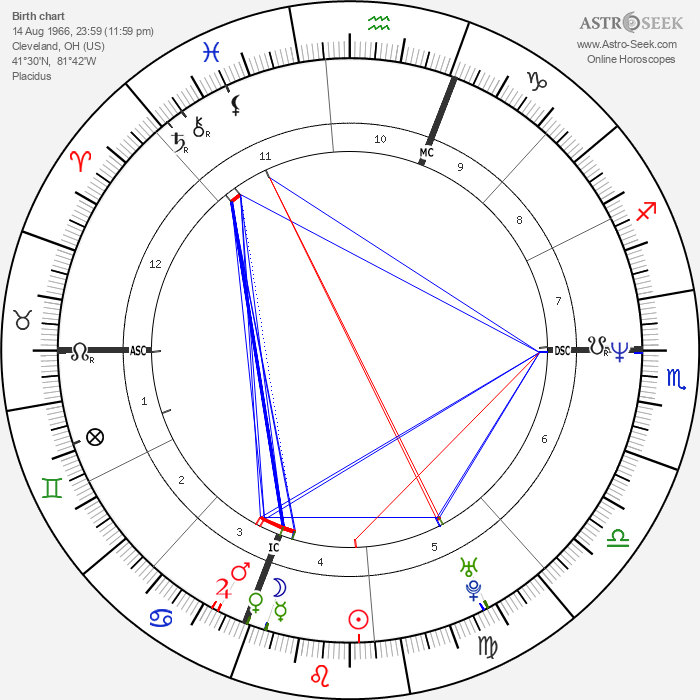 Halle Berry - Astrology Natal Birth Chart