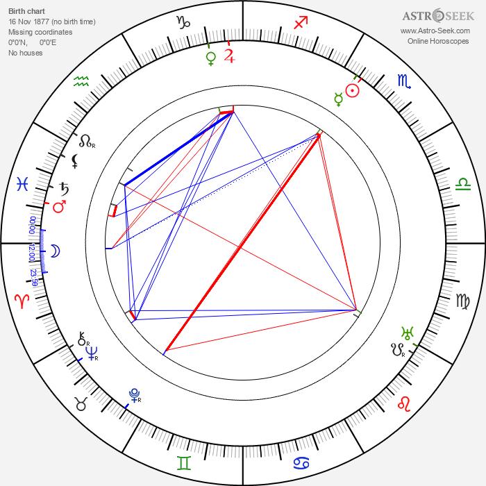 Halliwell Hobbes - Astrology Natal Birth Chart