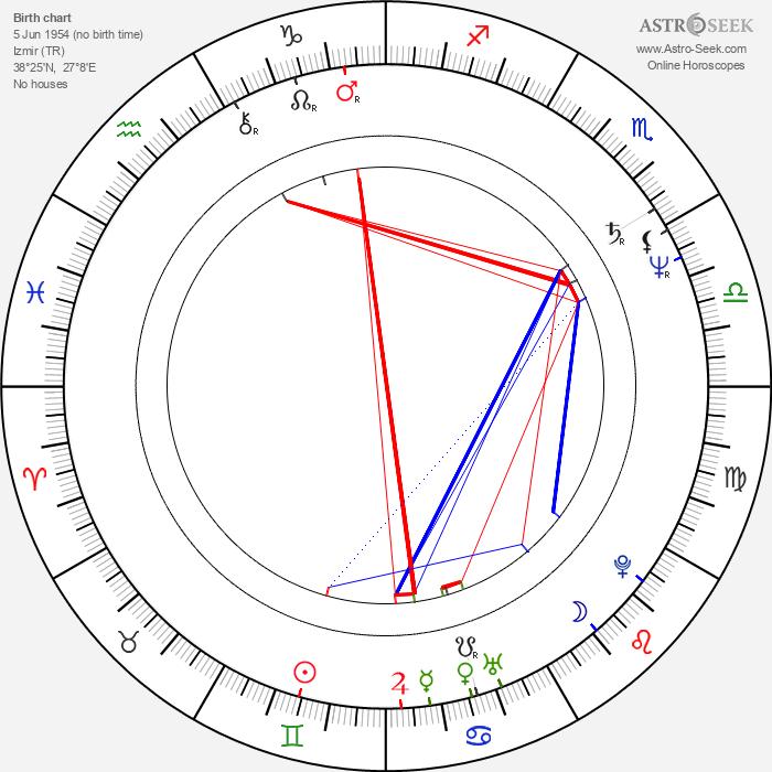 Haluk Bilginer - Astrology Natal Birth Chart