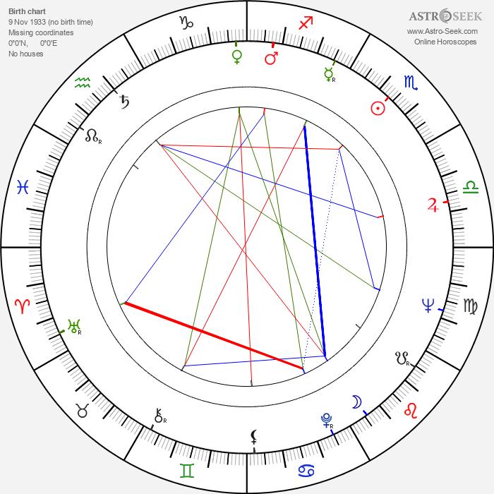 Hamdy Ahmed - Astrology Natal Birth Chart
