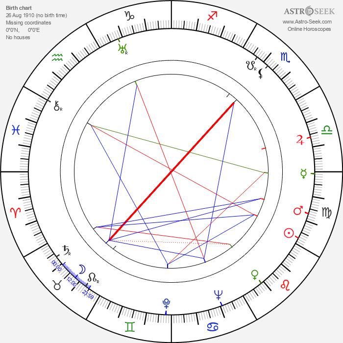 Hamilton Benz - Astrology Natal Birth Chart