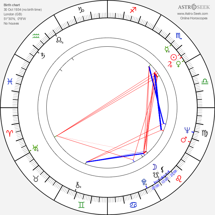 Hamilton Camp - Astrology Natal Birth Chart