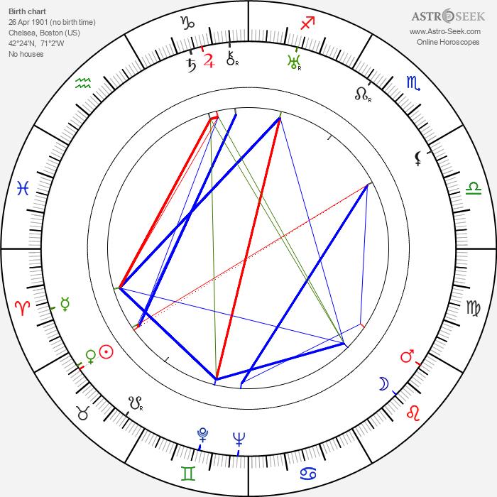 Hamilton MacFadden - Astrology Natal Birth Chart