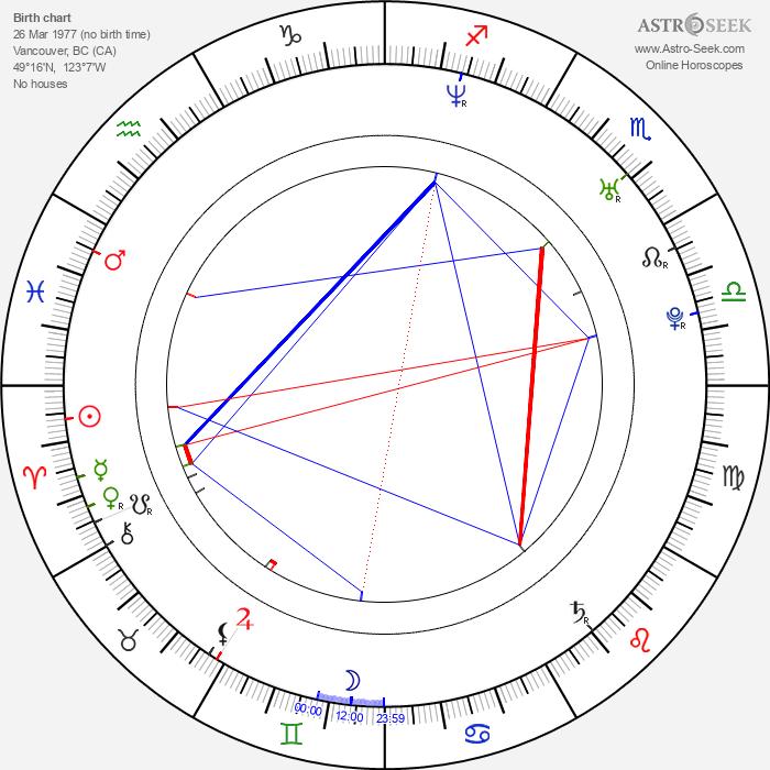 Hamish Hamilton - Astrology Natal Birth Chart