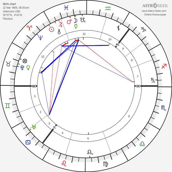 Hamish MacCunn - Astrology Natal Birth Chart