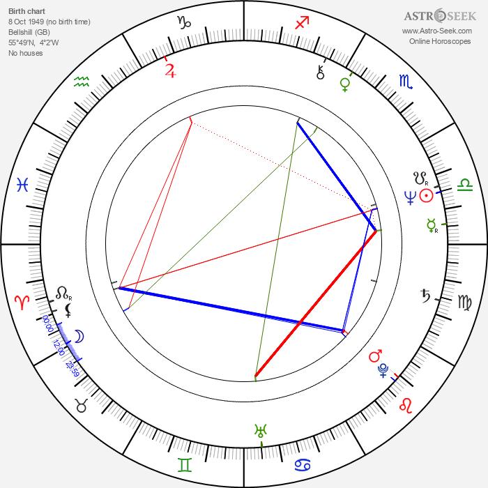Hamish Stuart - Astrology Natal Birth Chart