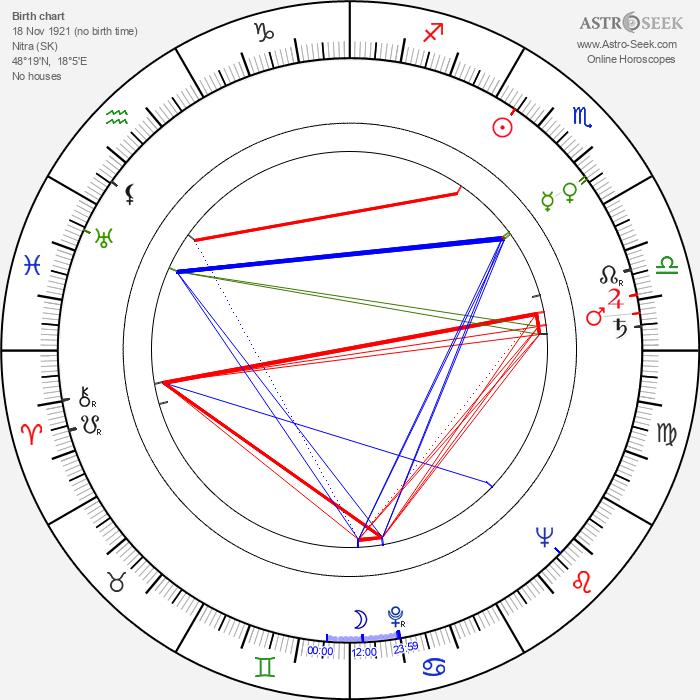 Hana Anna Grissová - Astrology Natal Birth Chart