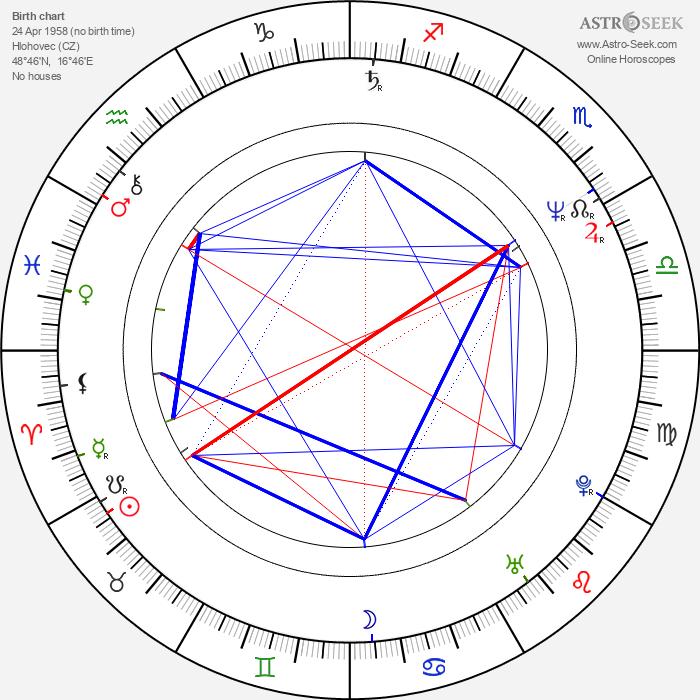 Hana Gajdošová-Letková - Astrology Natal Birth Chart