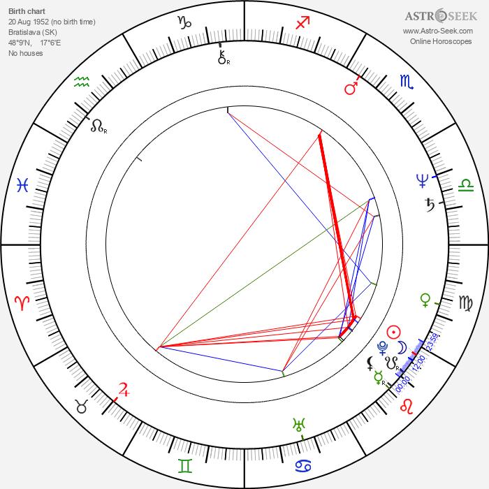Hana Gregorová - Astrology Natal Birth Chart