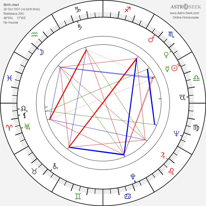 Hana Hegerová - Astrology Natal Birth Chart