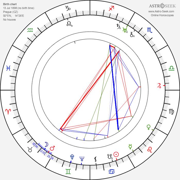 Hana Jenčíková - Astrology Natal Birth Chart