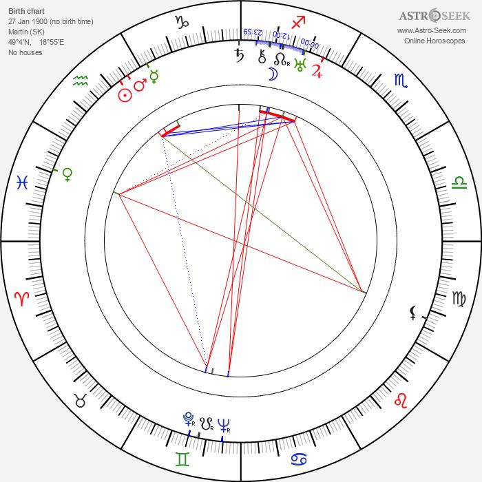 Hana Meličková - Astrology Natal Birth Chart