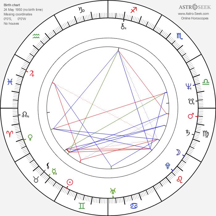 Hana Militká - Astrology Natal Birth Chart