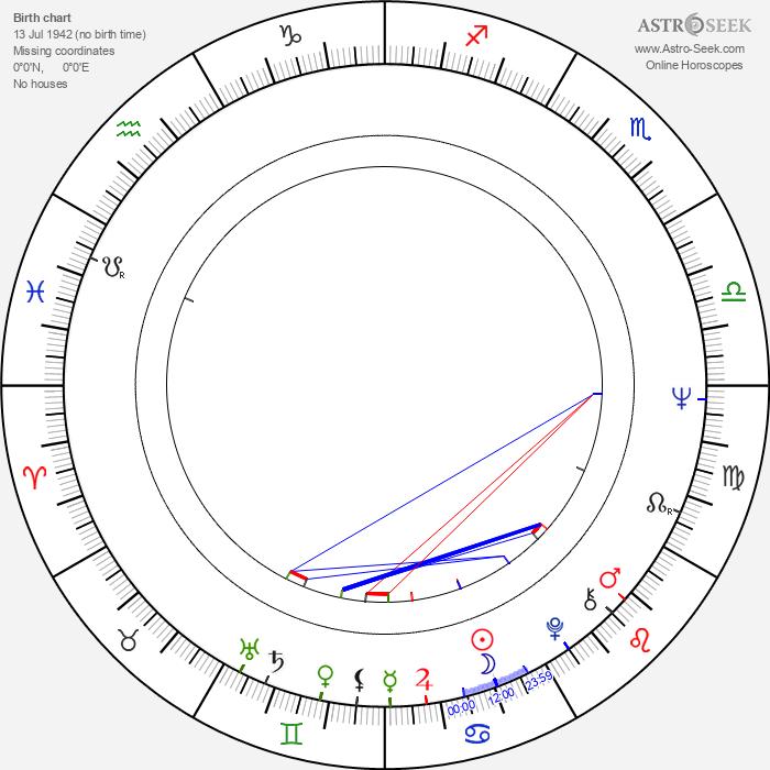 Hana Packertová - Astrology Natal Birth Chart