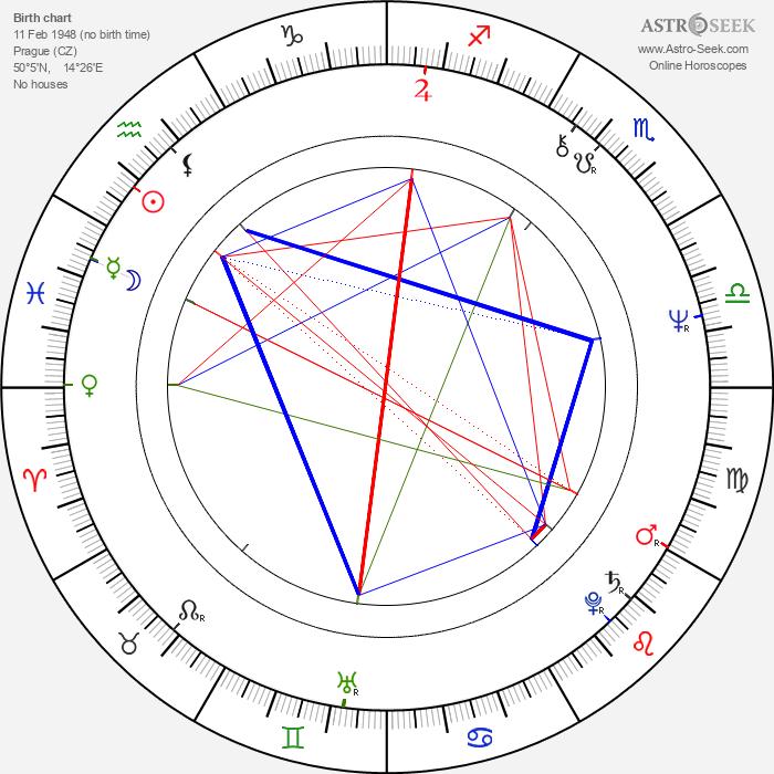 Hana Růžičková - Astrology Natal Birth Chart