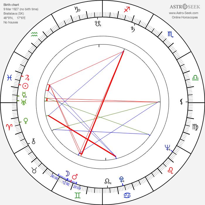 Hana Sarvašová - Astrology Natal Birth Chart