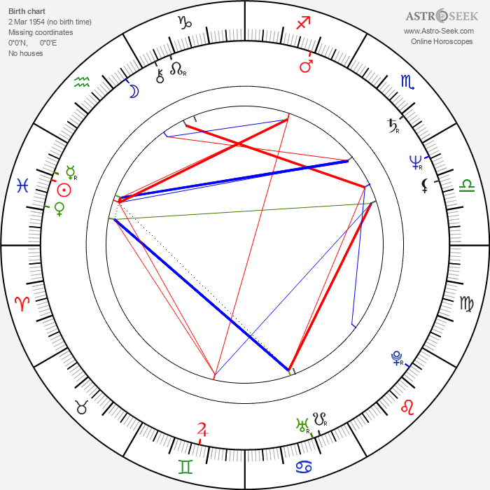 Hana Šedivá - Astrology Natal Birth Chart