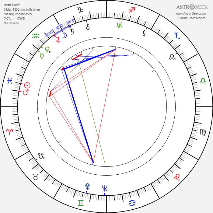 Hana Styková - Astrology Natal Birth Chart