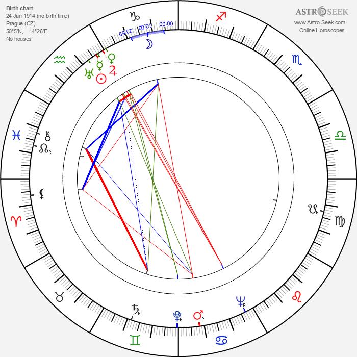 Hana Vítová - Astrology Natal Birth Chart