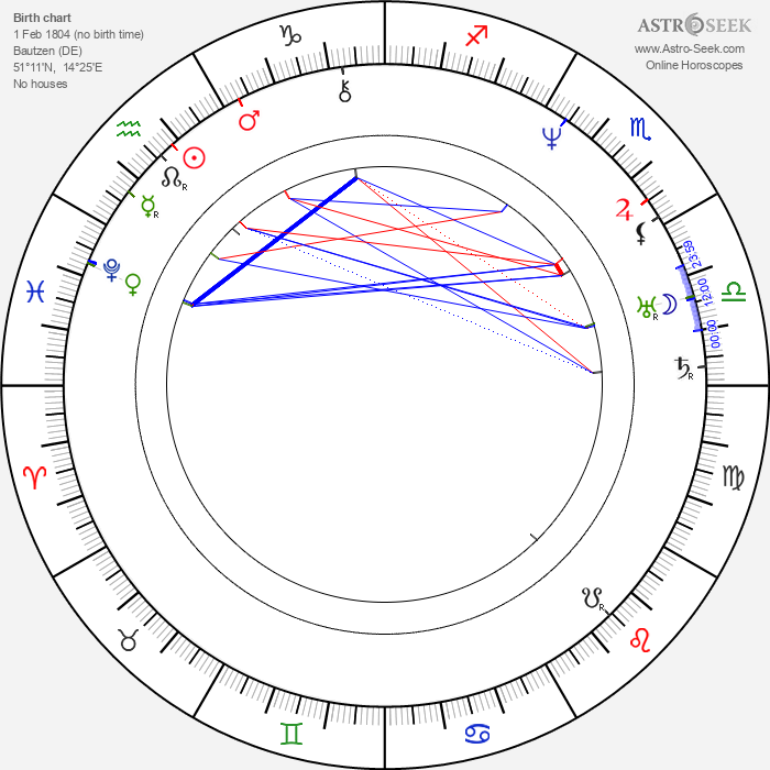 Handrij Zejler - Astrology Natal Birth Chart