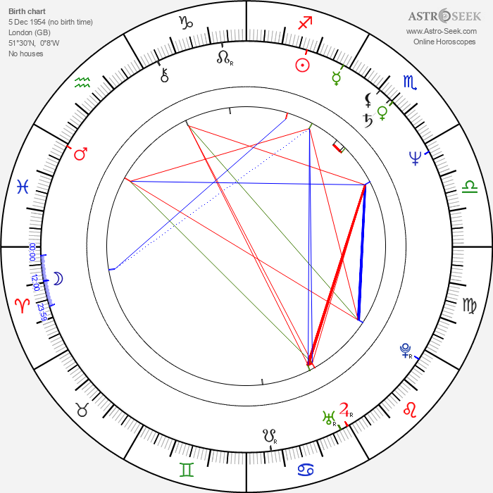 Hanif Kureishi - Astrology Natal Birth Chart