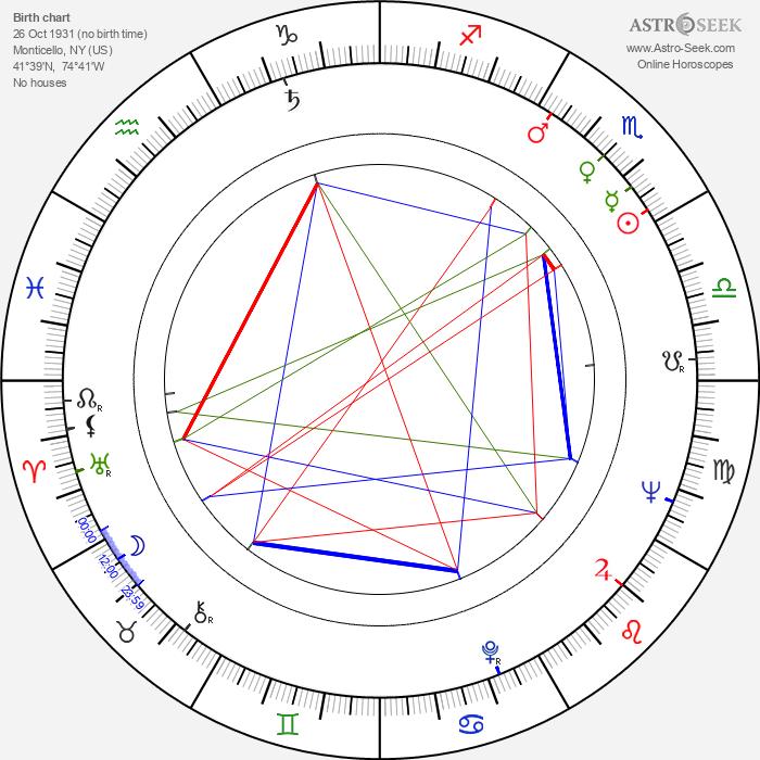 Hank Garrett - Astrology Natal Birth Chart