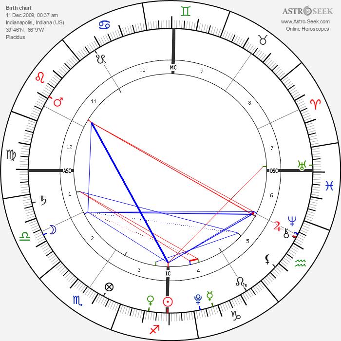 Hank IV Baskett - Astrology Natal Birth Chart