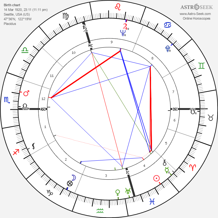 Hank Ketcham - Astrology Natal Birth Chart