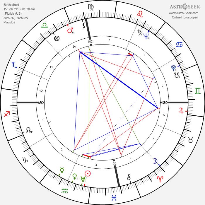 Hank Locklin - Astrology Natal Birth Chart