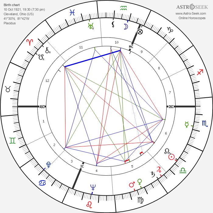 Hank Riebe - Astrology Natal Birth Chart