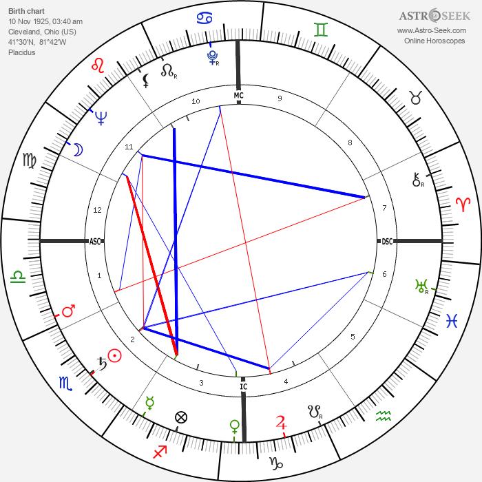 Hank Ruszkowski - Astrology Natal Birth Chart